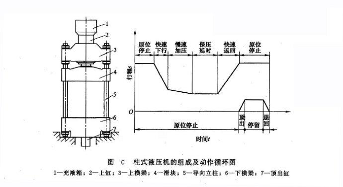 四柱液压机工作原理图