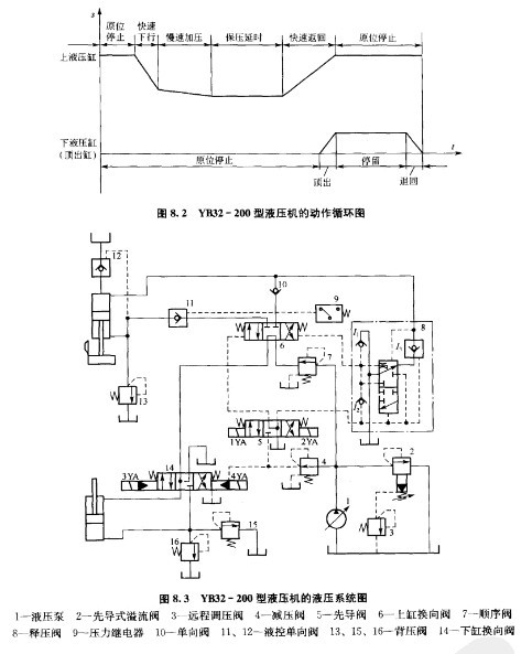 四柱液压机上滑块工作原理图