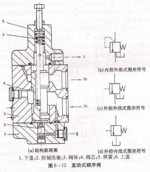 四柱液压机液压阀工作原理