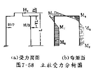 四柱式液压机受力分析图