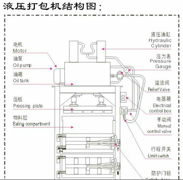 液压打包机原理图