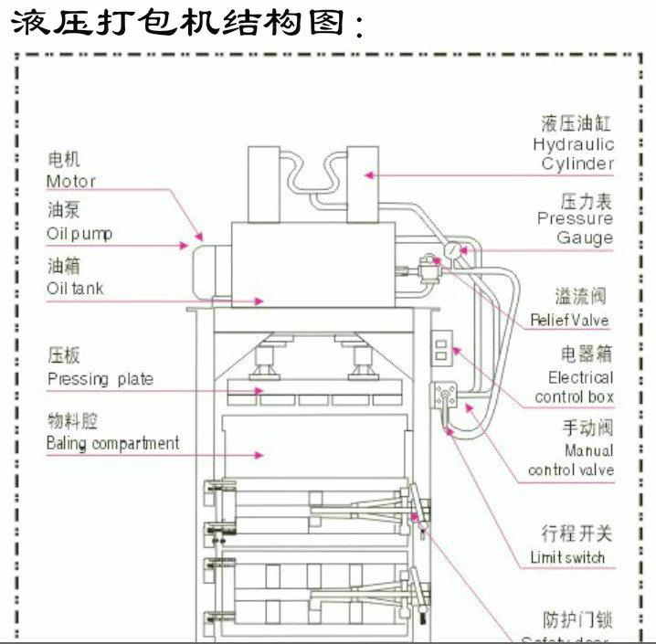 液压打包机打包结构图图片