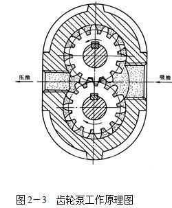 粉末液压机齿轮泵工作原理