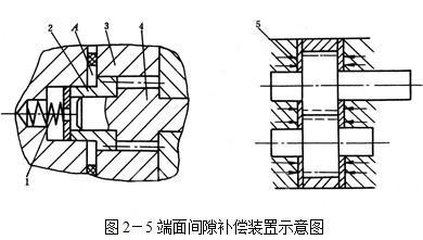 液压机端面间隙补偿装置示意图