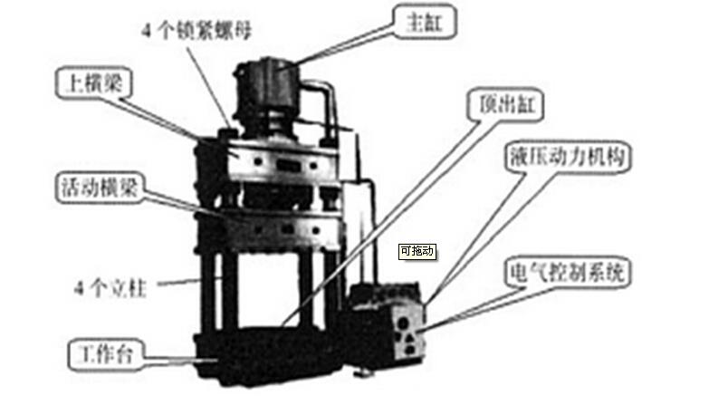 在业界,个别不法生产企业为追逐利润,在液压机内部结构选材上动起心思,这在前面我们也给大家介绍了 选择框架液压机立柱是关键,今天力邦小编告诉大家四柱液压机导向立柱对其性能的影响: 先来看下图四柱液压机主要构件结构图:  从上图我们可以看出:立柱的作用就是起导向作用,保证动梁水平,防止模具压偏。上横梁和工作台用四根立柱与锁紧螺母联成一刚性桁架,滑块则由四根立柱导向,上下运动。通过调节四个调节螺母,可调节滑块下平面对工作台台面的不平行度及行程时的不垂直度。在滑块下平面及工作台上平面上,设有T形槽,可配M24的螺